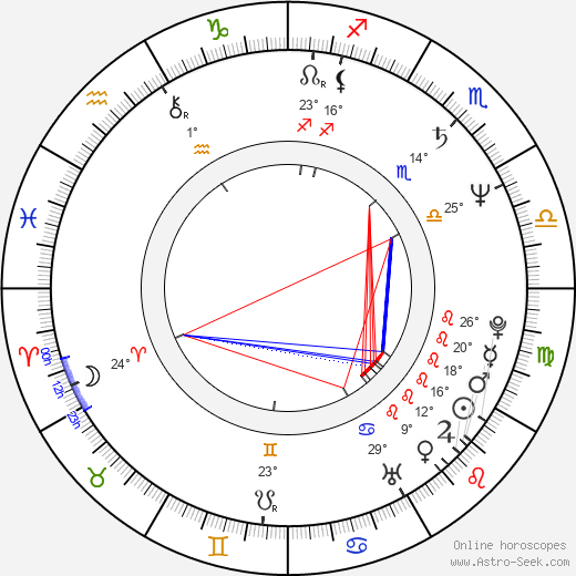 András Laár birth chart, biography, wikipedia 2019, 2020