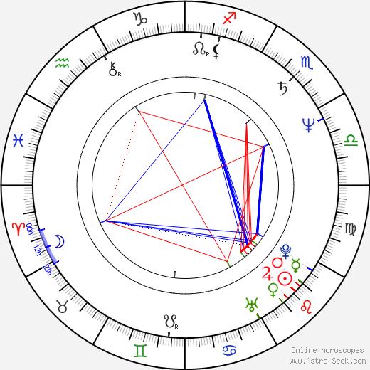 András Laár astro natal birth chart, András Laár horoscope, astrology