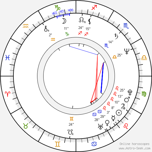 Annabel Jankel birth chart, biography, wikipedia 2019, 2020