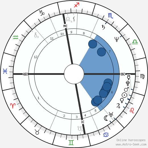 Anne Pohtamo wikipedia, horoscope, astrology, instagram