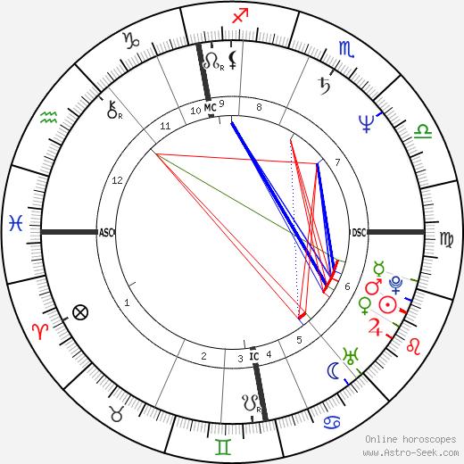 Anne Pohtamo tema natale, oroscopo, Anne Pohtamo oroscopi gratuiti, astrologia