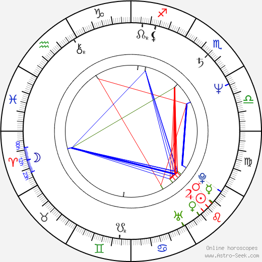 Branscombe Richmond astro natal birth chart, Branscombe Richmond horoscope, astrology