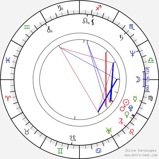 Cezary Harasimowicz birth chart, Cezary Harasimowicz astro natal horoscope, astrology