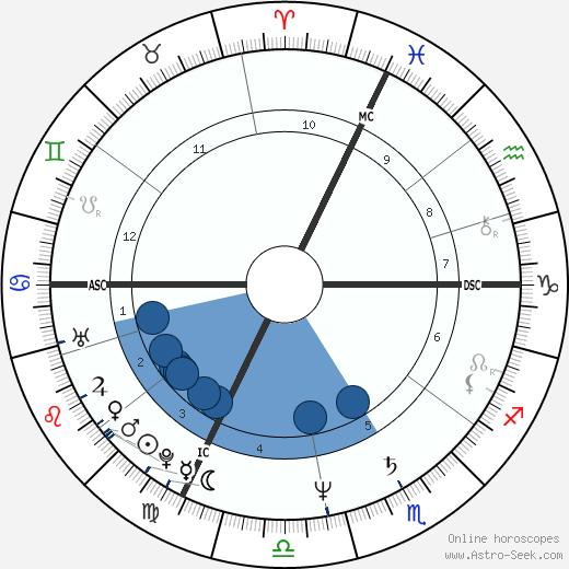 Cindy Nelson wikipedia, horoscope, astrology, instagram
