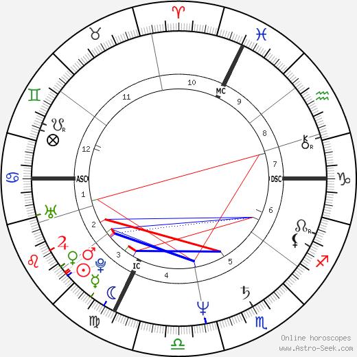 Синди Нельсон Cindy Nelson день рождения гороскоп, Cindy Nelson Натальная карта онлайн