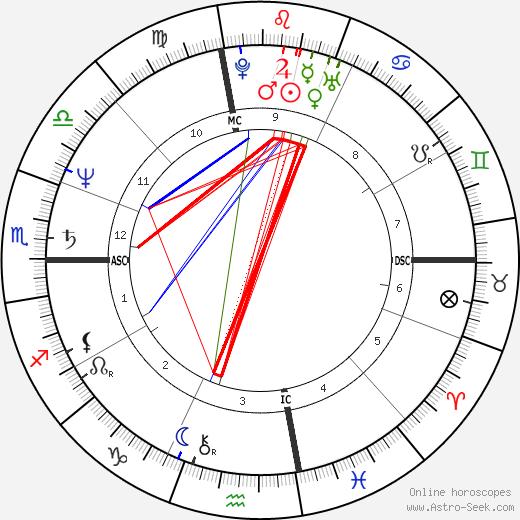Craig Virgin birth chart, Craig Virgin astro natal horoscope, astrology