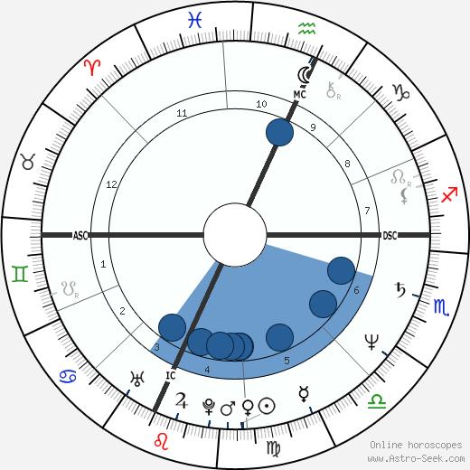 David Hefner wikipedia, horoscope, astrology, instagram