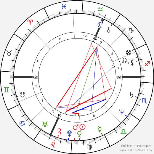 David Hefner день рождения гороскоп, David Hefner Натальная карта онлайн
