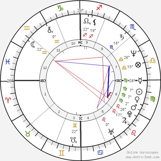 Edwin Moses birth chart, biography, wikipedia 2018, 2019