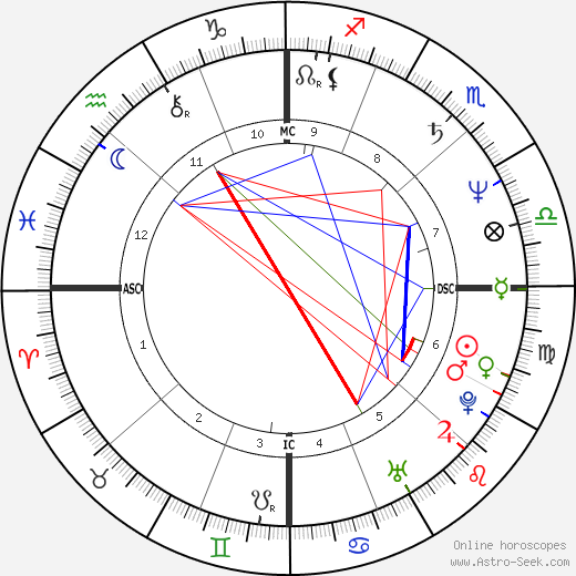 Edwin Moses birth chart, Edwin Moses astro natal horoscope, astrology