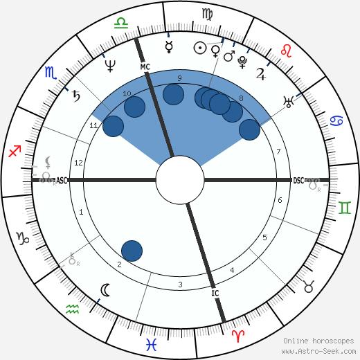Gary Webb wikipedia, horoscope, astrology, instagram