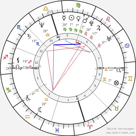 Gary Webb birth chart, biography, wikipedia 2018, 2019