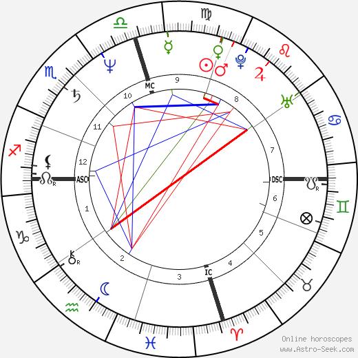 Gary Webb astro natal birth chart, Gary Webb horoscope, astrology