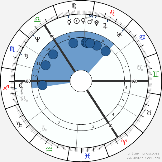 Graham Riddick wikipedia, horoscope, astrology, instagram