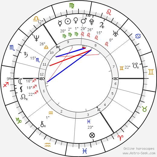 Graham Riddick birth chart, biography, wikipedia 2019, 2020