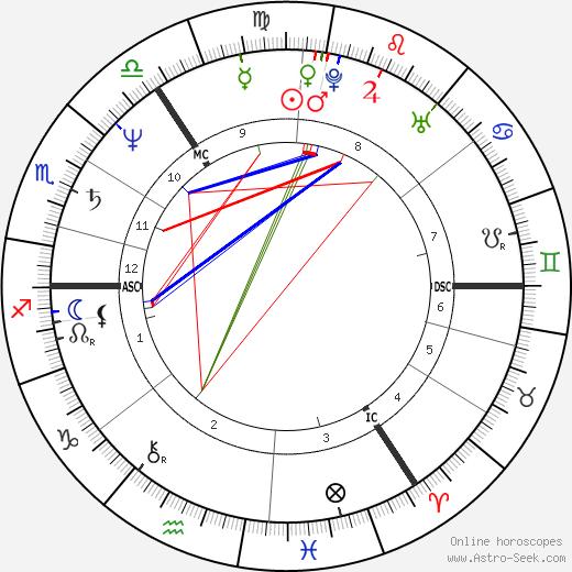 Graham Riddick astro natal birth chart, Graham Riddick horoscope, astrology