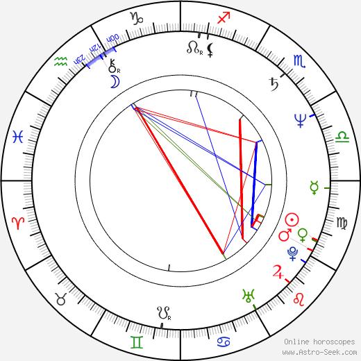Helge Schneider день рождения гороскоп, Helge Schneider Натальная карта онлайн