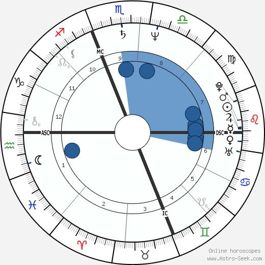 Joy Sexton wikipedia, horoscope, astrology, instagram