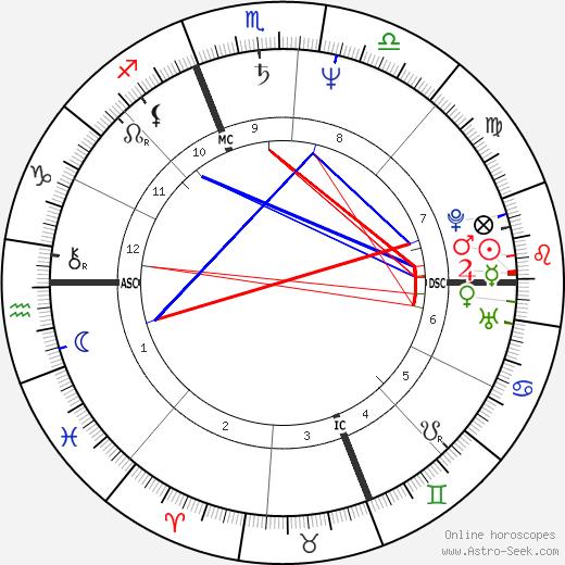 Joy Sexton birth chart, Joy Sexton astro natal horoscope, astrology