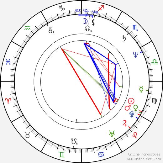 Juanjo Puigcorbé день рождения гороскоп, Juanjo Puigcorbé Натальная карта онлайн