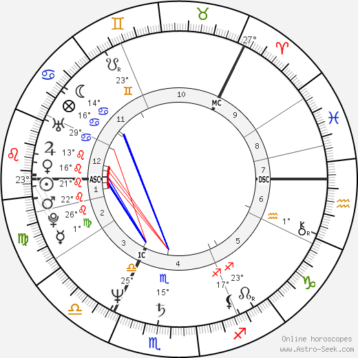 Jussi Parviainen birth chart, biography, wikipedia 2019, 2020
