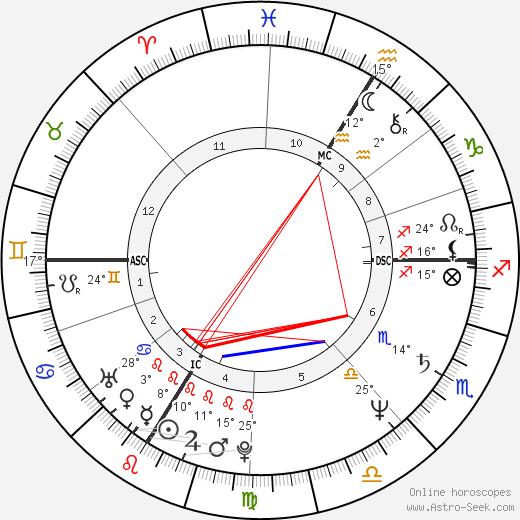 Karin Smith birth chart, biography, wikipedia 2020, 2021