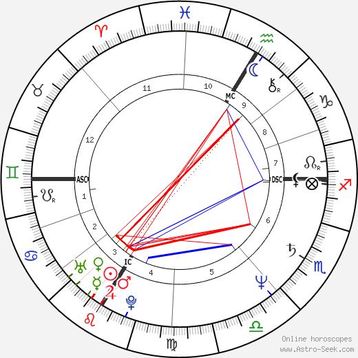 Karin Smith birth chart, Karin Smith astro natal horoscope, astrology