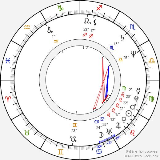 Larry Mathews birth chart, biography, wikipedia 2020, 2021
