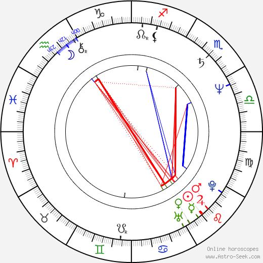 Manja Göring birth chart, Manja Göring astro natal horoscope, astrology