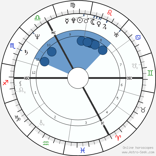 Matthew Manning wikipedia, horoscope, astrology, instagram