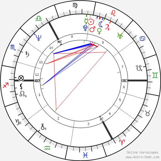 Matthew Manning день рождения гороскоп, Matthew Manning Натальная карта онлайн