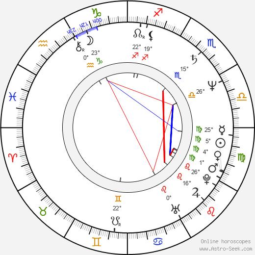 Michael Robison birth chart, biography, wikipedia 2020, 2021