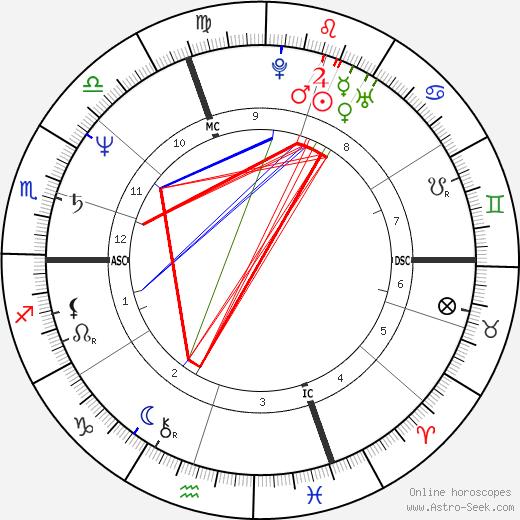 Мюриэль Робен Muriel Robin день рождения гороскоп, Muriel Robin Натальная карта онлайн