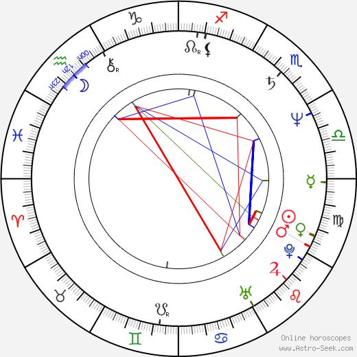 Olek Krupa birth chart, Olek Krupa astro natal horoscope, astrology