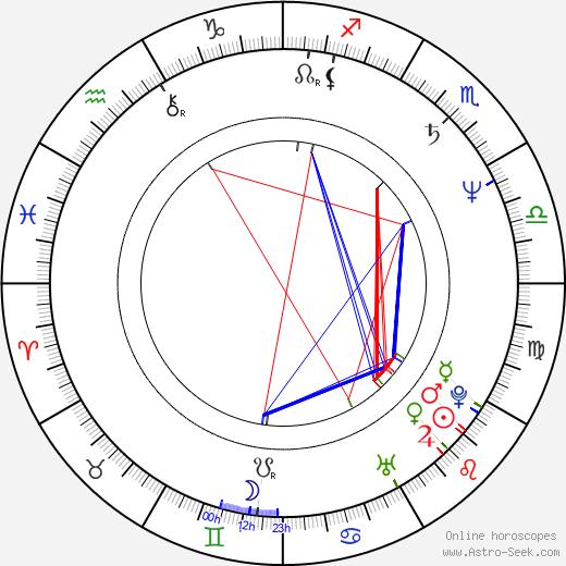 Пол Гринграсс Paul Greengrass день рождения гороскоп, Paul Greengrass Натальная карта онлайн