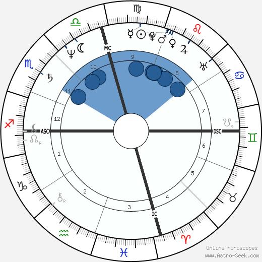 Perry Damone wikipedia, horoscope, astrology, instagram