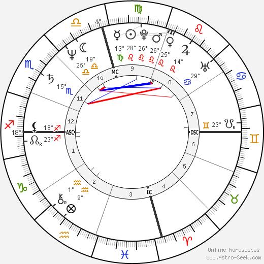 Perry Damone birth chart, biography, wikipedia 2019, 2020