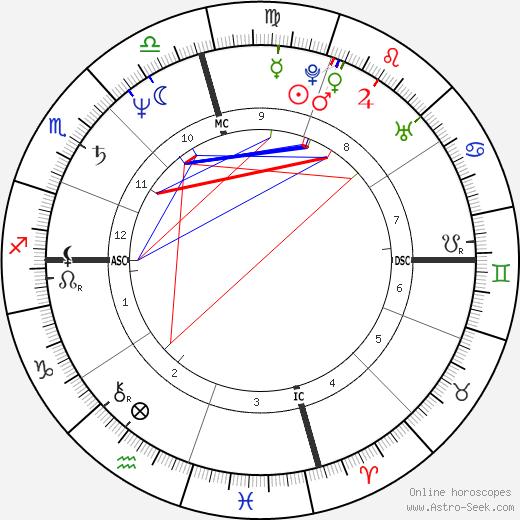 Perry Damone astro natal birth chart, Perry Damone horoscope, astrology