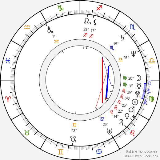 Peter Gallagher birth chart, biography, wikipedia 2019, 2020