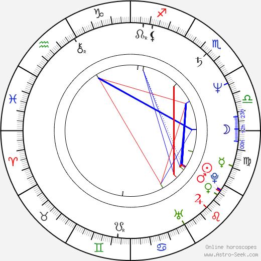 Pierre-Ange Le Pogam astro natal birth chart, Pierre-Ange Le Pogam horoscope, astrology