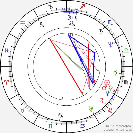 Robert Richardson birth chart, Robert Richardson astro natal horoscope, astrology