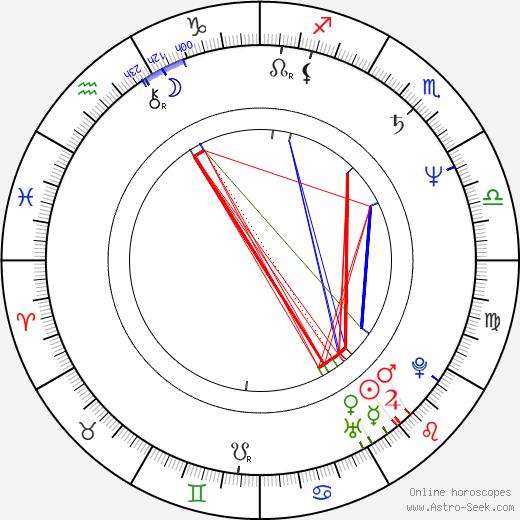 Roberta Wallach birth chart, Roberta Wallach astro natal horoscope, astrology