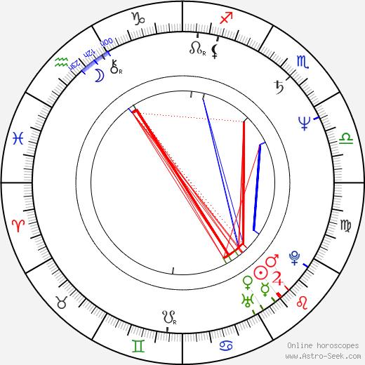 Spiros Papadopoulos tema natale, oroscopo, Spiros Papadopoulos oroscopi gratuiti, astrologia