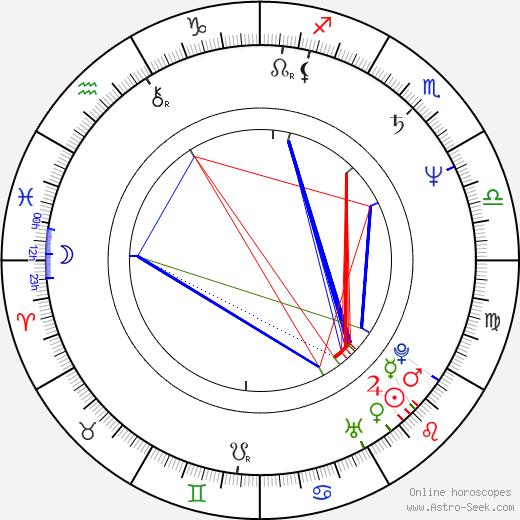 Wayne Knight tema natale, oroscopo, Wayne Knight oroscopi gratuiti, astrologia