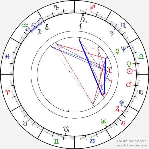Alexandr Galibin astro natal birth chart, Alexandr Galibin horoscope, astrology