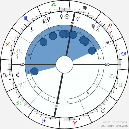Amyr Klynk wikipedia, horoscope, astrology, instagram