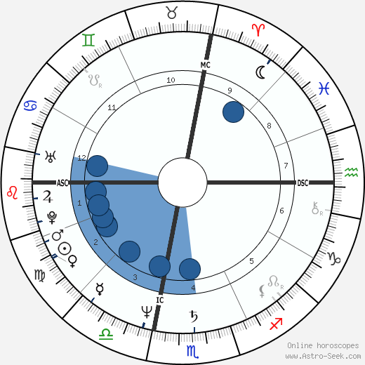 Bernard B. Kerik wikipedia, horoscope, astrology, instagram