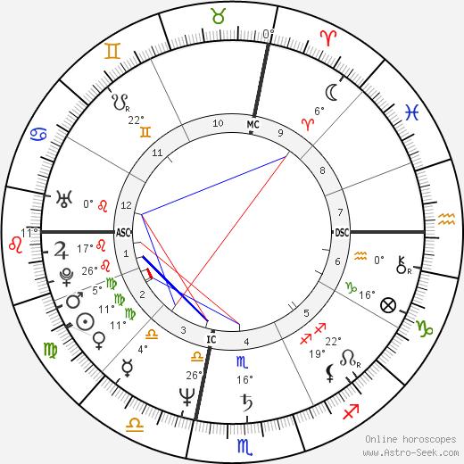 Bernard B. Kerik birth chart, biography, wikipedia 2019, 2020