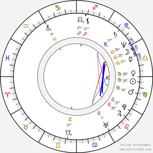 Bob Papenbrook birth chart, biography, wikipedia 2020, 2021