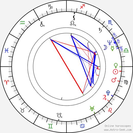 Bob Papenbrook birth chart, Bob Papenbrook astro natal horoscope, astrology